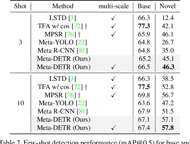 Figure 4 for Meta-DETR: Few-Shot Object Detection via Unified Image-Level Meta-Learning