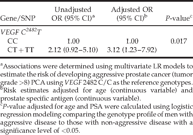 TABLE IV. Relationship Between VEGF C2482Tand Disease Progression