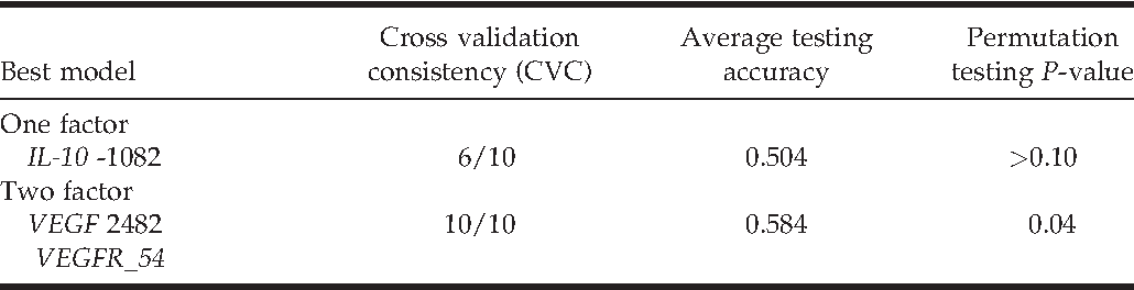 TABLE V. Multi-Dimensionality ReductionModels forAngiogenesis-RelatedMarkers