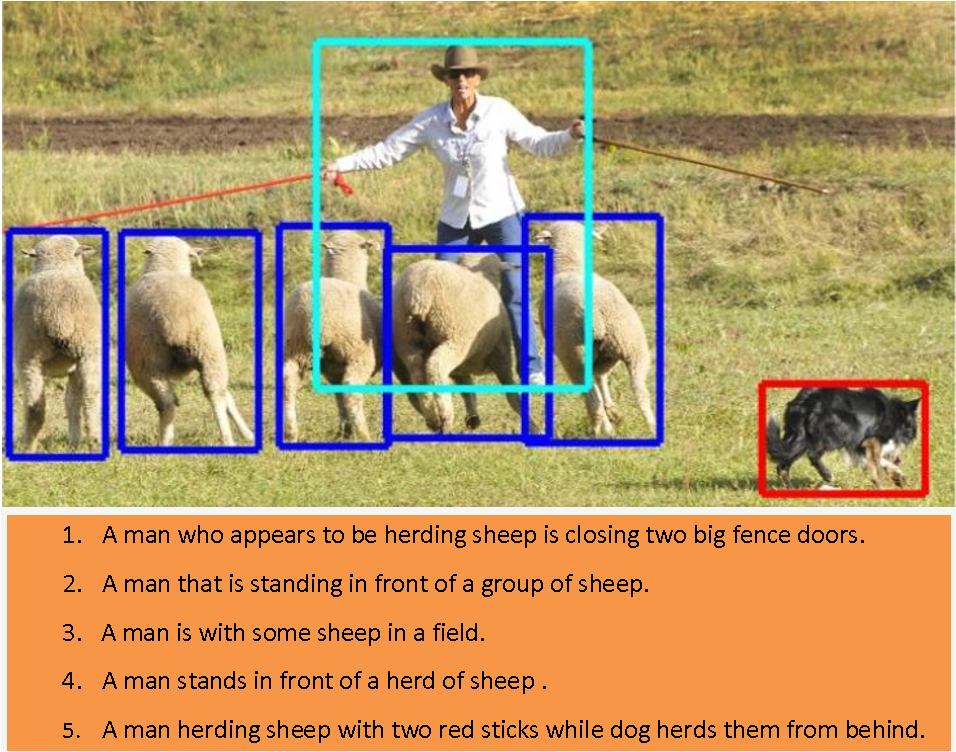 Figure 1 for Deep Embedding for Spatial Role Labeling