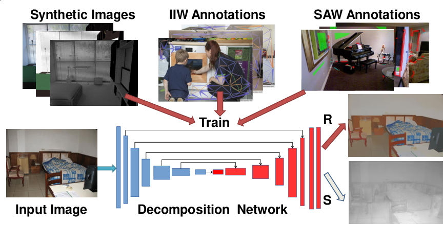 Figure 1 for CGIntrinsics: Better Intrinsic Image Decomposition through Physically-Based Rendering