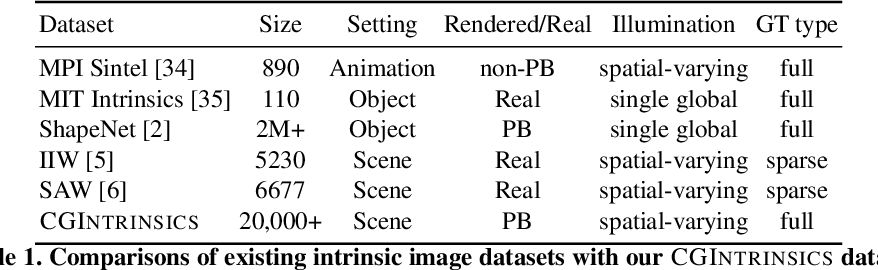 Figure 2 for CGIntrinsics: Better Intrinsic Image Decomposition through Physically-Based Rendering