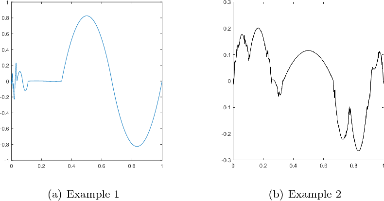 Figure 1 for Gaussian Process bandits with adaptive discretization