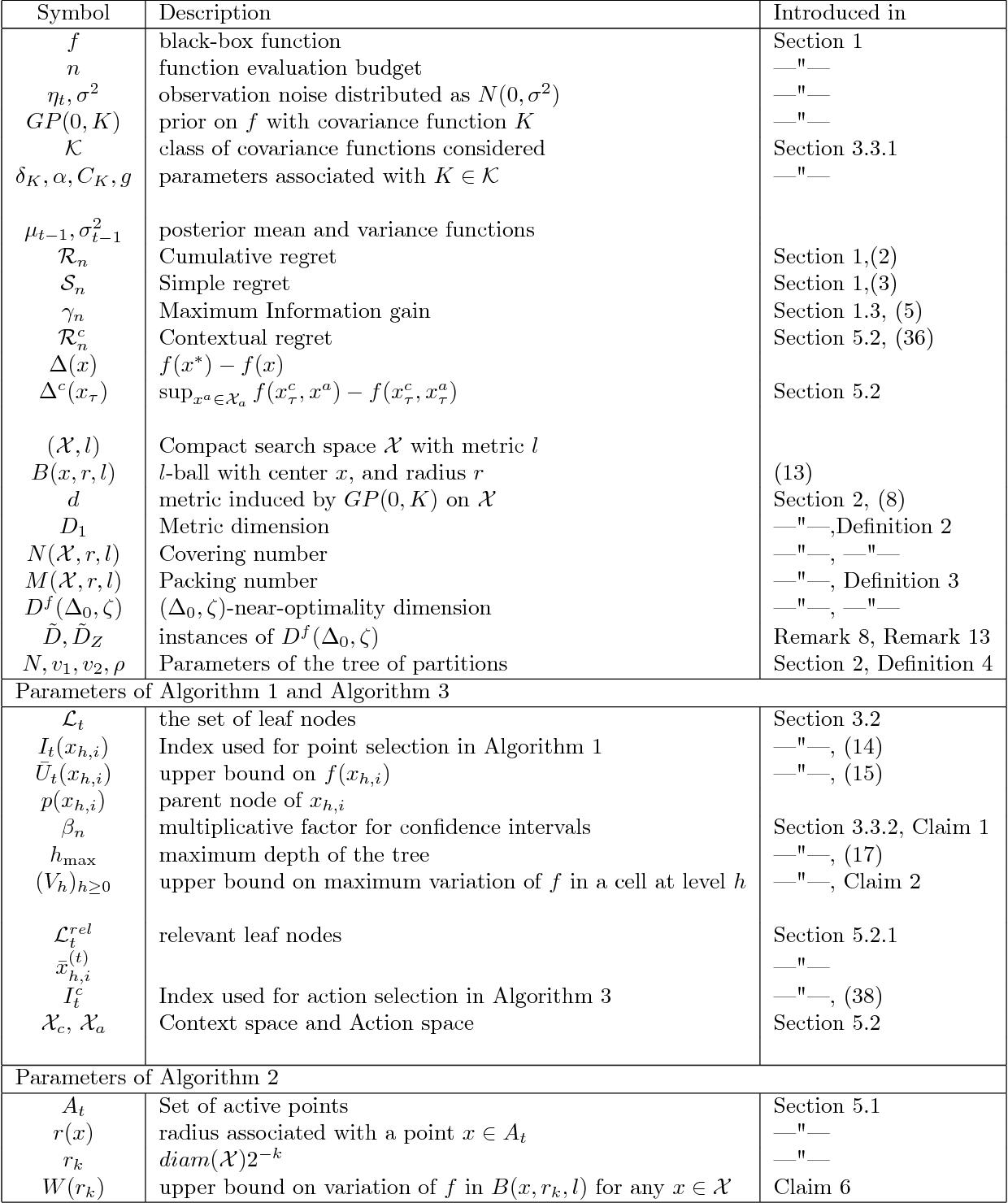 Figure 2 for Gaussian Process bandits with adaptive discretization