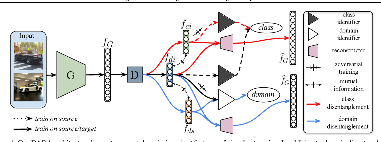 Figure 1 for Domain Agnostic Learning with Disentangled Representations