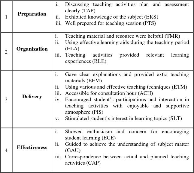 PDF] Hierarchical Fuzzy Rule-Based Model for Teaching Performance