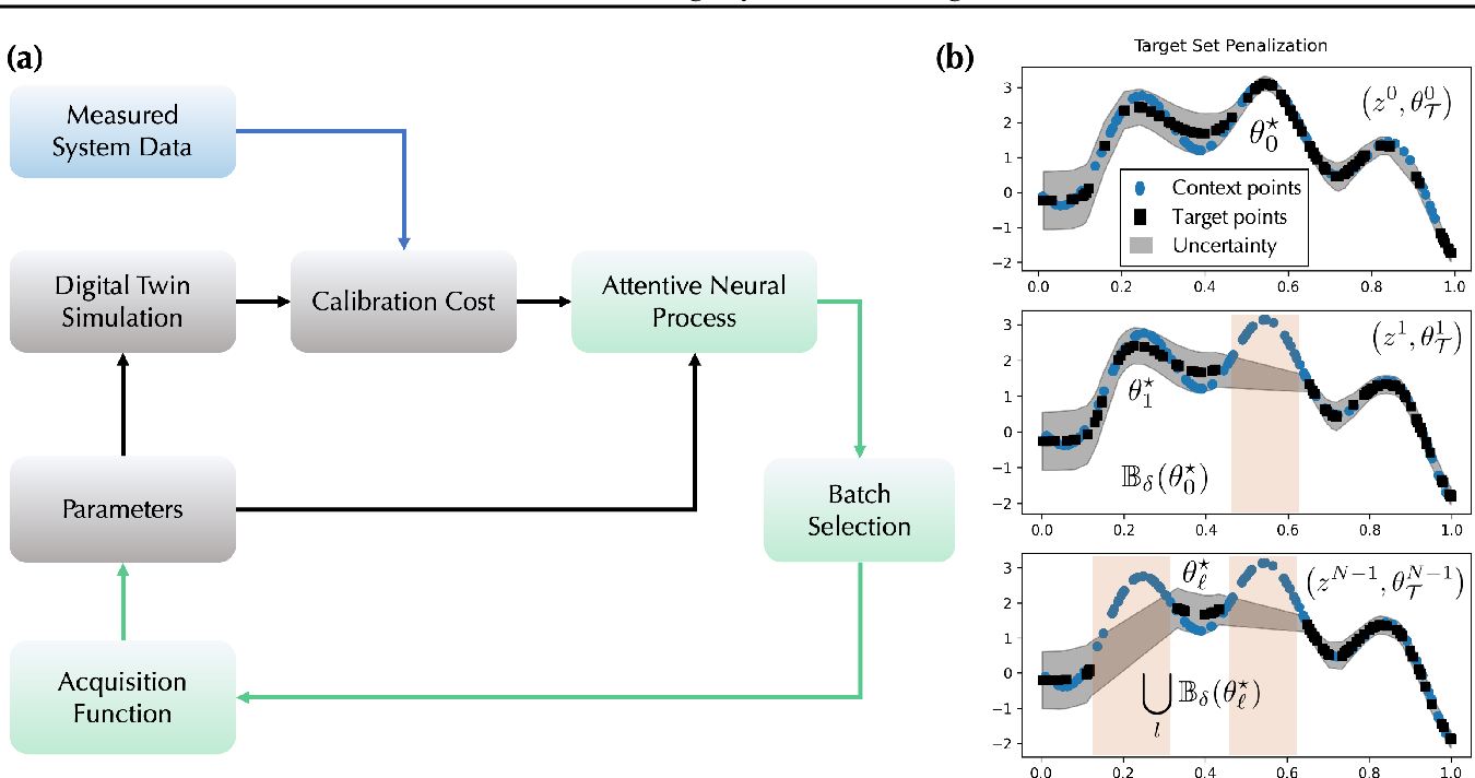 Figure 1 for Attentive Neural Processes and Batch Bayesian Optimization for Scalable Calibration of Physics-Informed Digital Twins