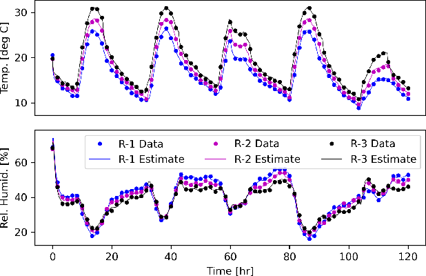 Figure 3 for Attentive Neural Processes and Batch Bayesian Optimization for Scalable Calibration of Physics-Informed Digital Twins