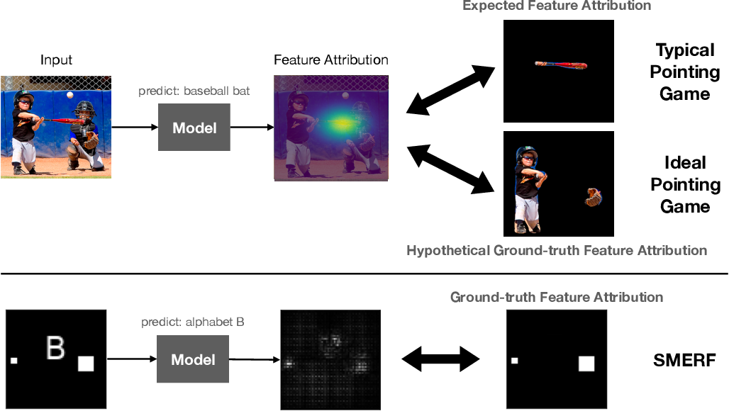 Figure 1 for Sanity Simulations for Saliency Methods