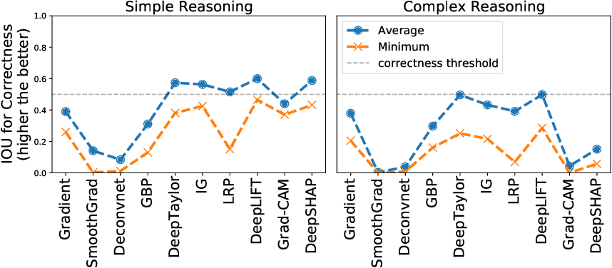 Figure 2 for Sanity Simulations for Saliency Methods