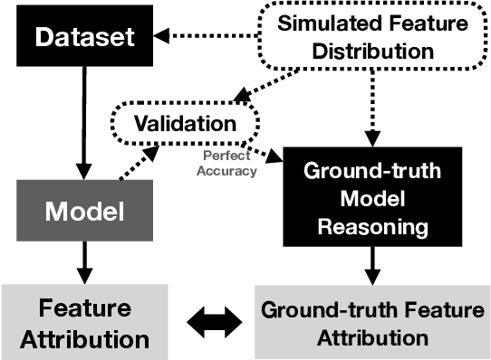 Figure 3 for Sanity Simulations for Saliency Methods