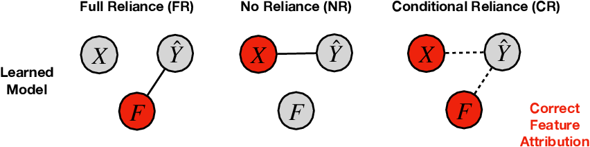 Figure 4 for Sanity Simulations for Saliency Methods