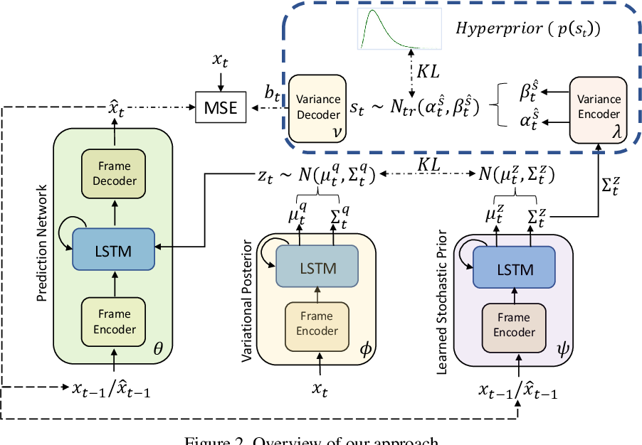 Figure 2 for A Hierarchical Variational Neural Uncertainty Model for Stochastic Video Prediction