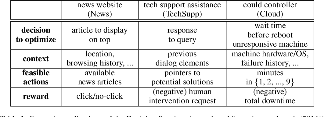 Figure 2 for Reinforcement Learning Applications