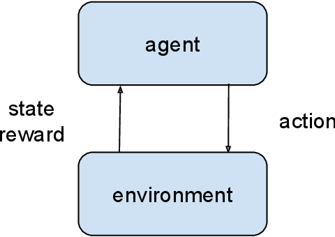 Figure 1 for Reinforcement Learning Applications