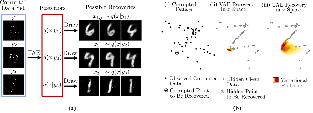 Figure 1 for Tomographic Auto-Encoder: Unsupervised Bayesian Recovery of Corrupted Data