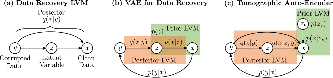 Figure 3 for Tomographic Auto-Encoder: Unsupervised Bayesian Recovery of Corrupted Data