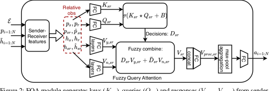 Figure 3 for Multi-agent Trajectory Prediction with Fuzzy Query Attention