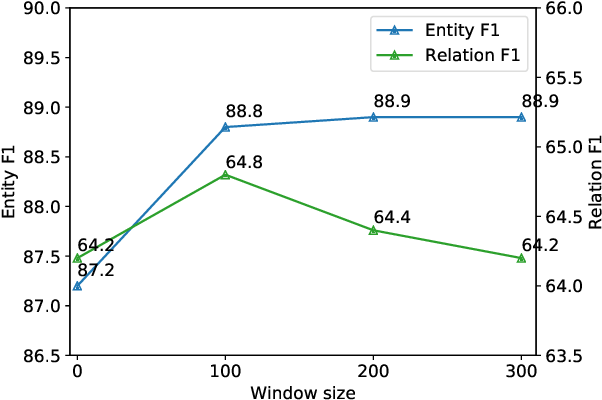 Figure 4 for A Frustratingly Easy Approach for Joint Entity and Relation Extraction