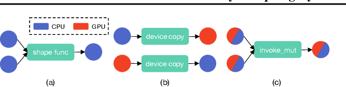 Figure 3 for Nimble: Efficiently Compiling Dynamic Neural Networks for Model Inference