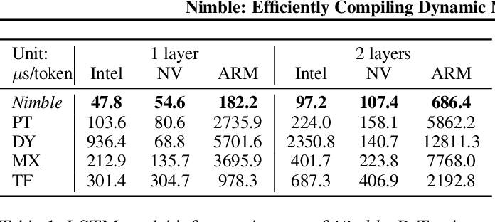 Figure 2 for Nimble: Efficiently Compiling Dynamic Neural Networks for Model Inference