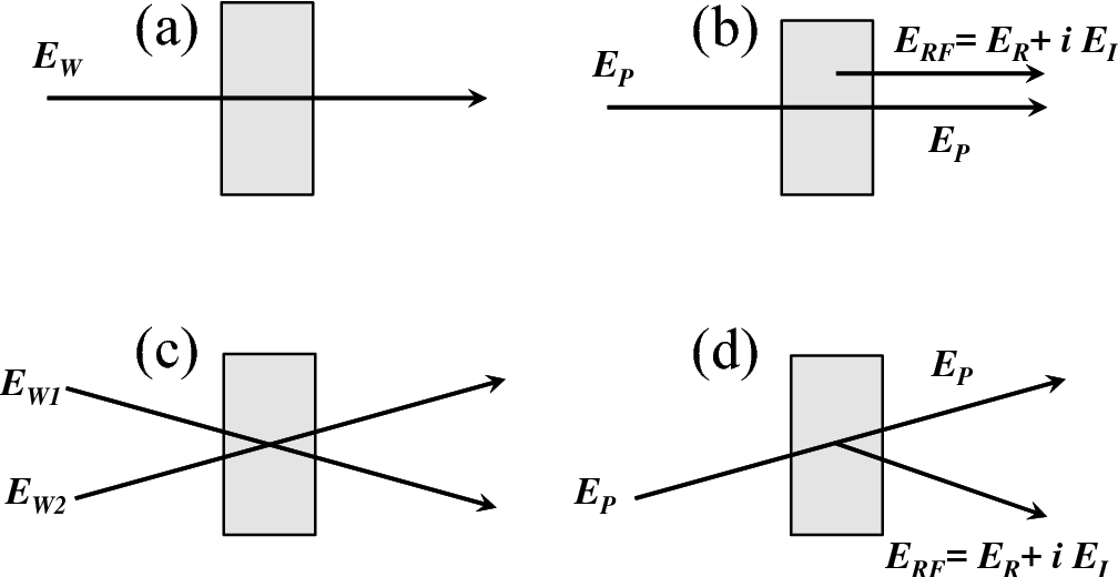 Figure 8. Principle of the (a,b) collinear and (c,d) non-collinear geometries.