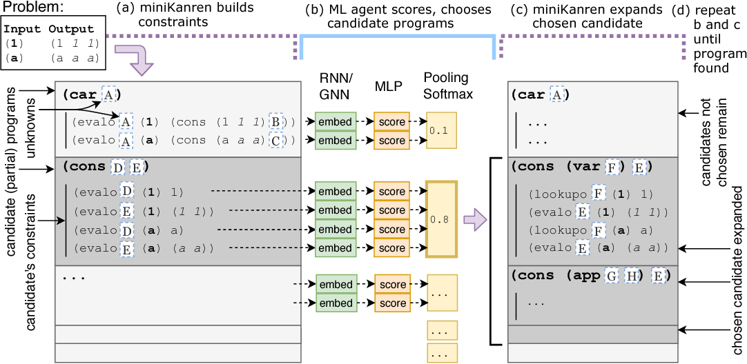 Figure 3 for Neural Guided Constraint Logic Programming for Program Synthesis