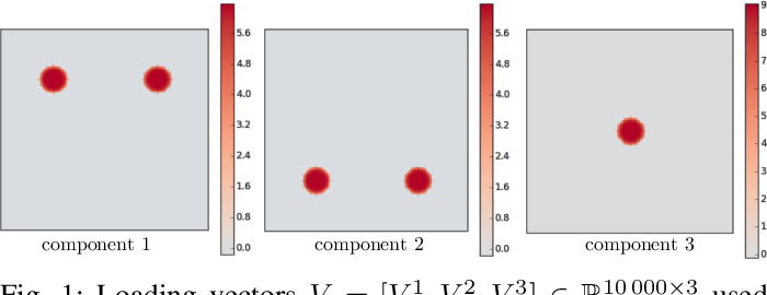 Figure 1 for Structured Sparse Principal Components Analysis with the TV-Elastic Net penalty