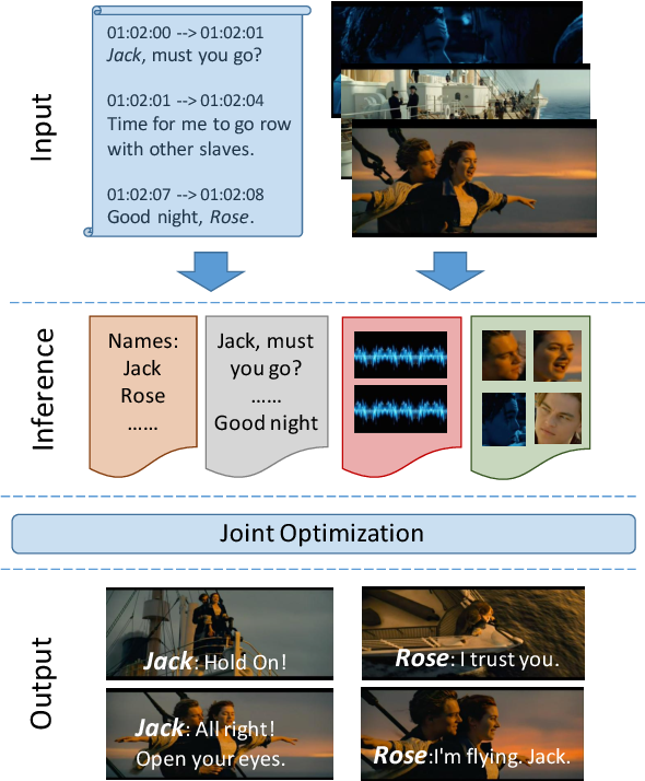 Figure 1 for Speaker Naming in Movies