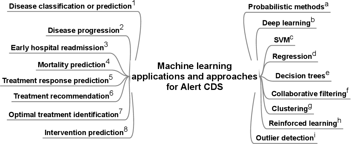 Figure 4 for Machine Learning and Visualization in Clinical Decision Support: Current State and Future Directions