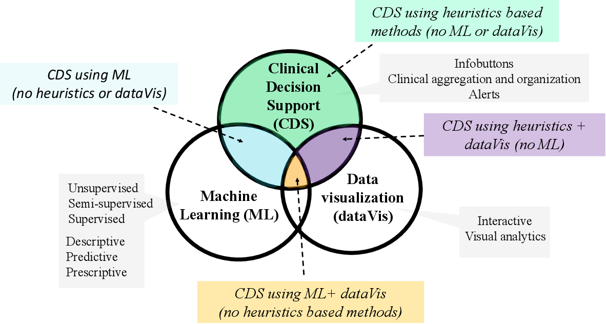 Figure 2 for Machine Learning and Visualization in Clinical Decision Support: Current State and Future Directions