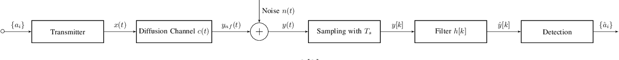 Figure 3 for Filters for ISI Suppression in Molecular Communication via Diffusion