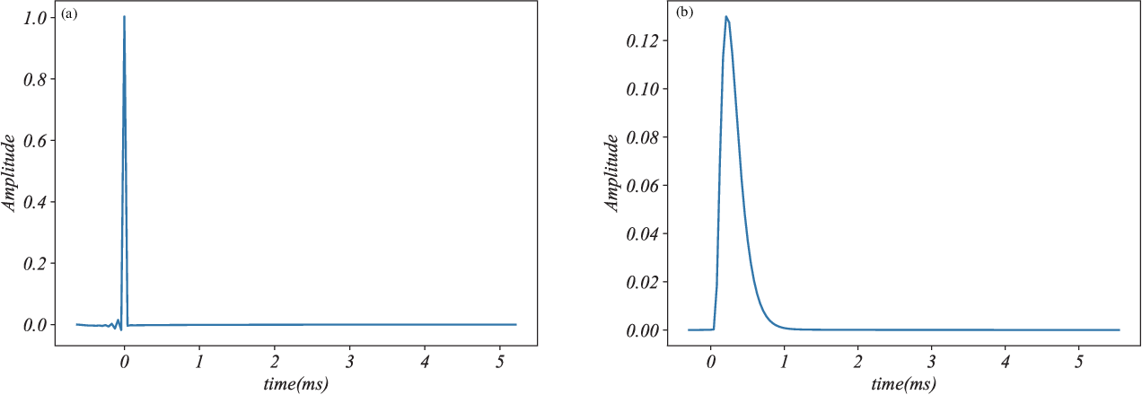 Figure 4 for Filters for ISI Suppression in Molecular Communication via Diffusion