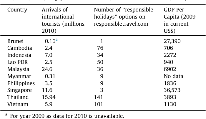 Table 1 from Touring responsibility: the trouble with 'going