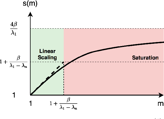 Figure 2 for The Power of Interpolation: Understanding the Effectiveness of SGD in Modern Over-parametrized Learning