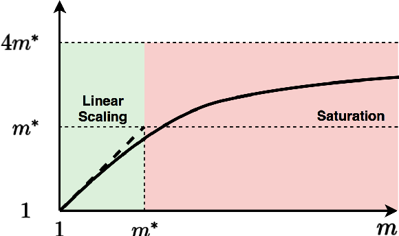 Figure 1 for The Power of Interpolation: Understanding the Effectiveness of SGD in Modern Over-parametrized Learning