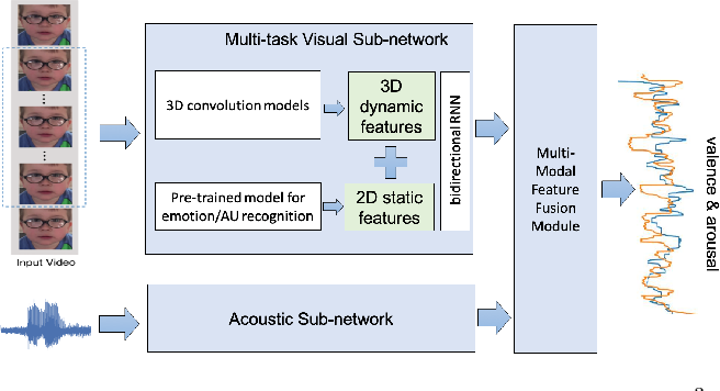 Figure 1 for $M^3$T: Multi-Modal Continuous Valence-Arousal Estimation in the Wild