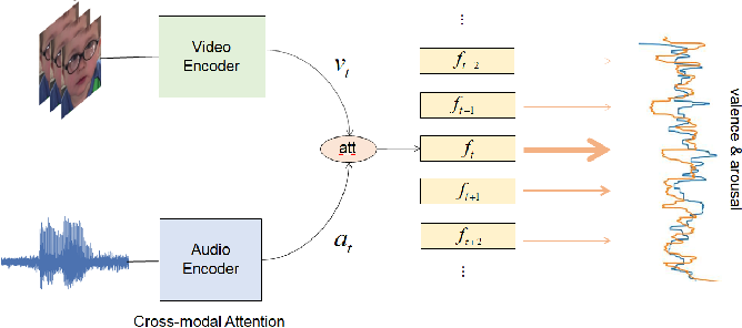 Figure 3 for $M^3$T: Multi-Modal Continuous Valence-Arousal Estimation in the Wild