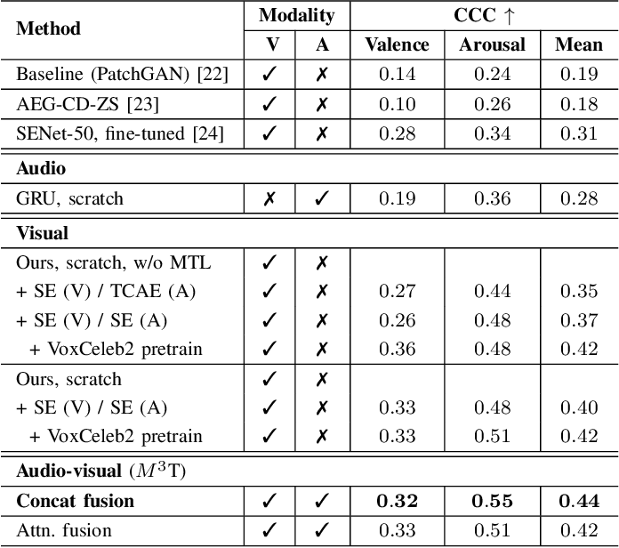 Figure 4 for $M^3$T: Multi-Modal Continuous Valence-Arousal Estimation in the Wild
