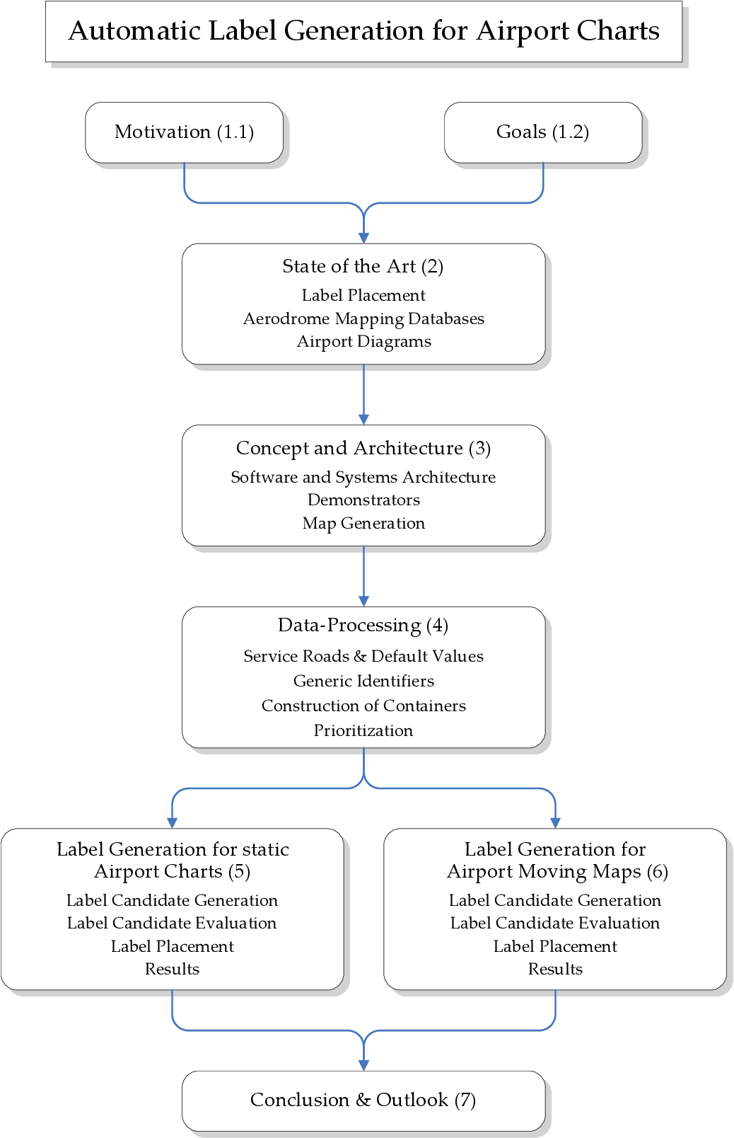 PDF] Automatic Label Generation for Airport Charts