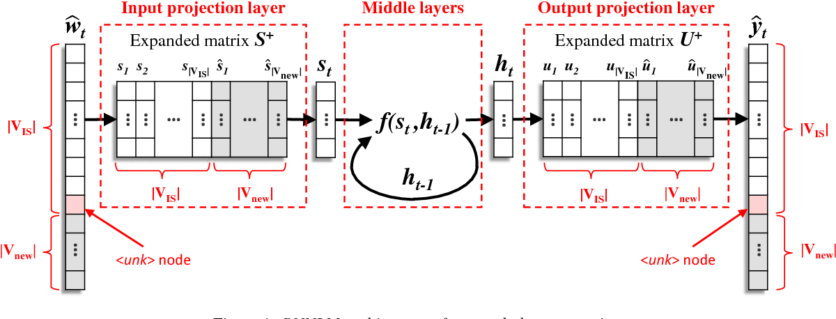 Figure 1 for Unsupervised and Efficient Vocabulary Expansion for Recurrent Neural Network Language Models in ASR