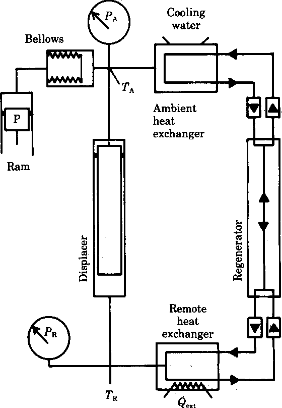 figure 2 from some heat engine cycles in which liquids can work diagram of main engine schematic drawing of an experimental stirling malone heat engine bellows