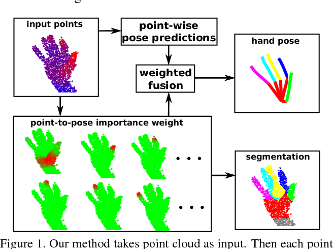 Figure 1 for Point-to-Pose Voting based Hand Pose Estimation using Residual Permutation Equivariant Layer
