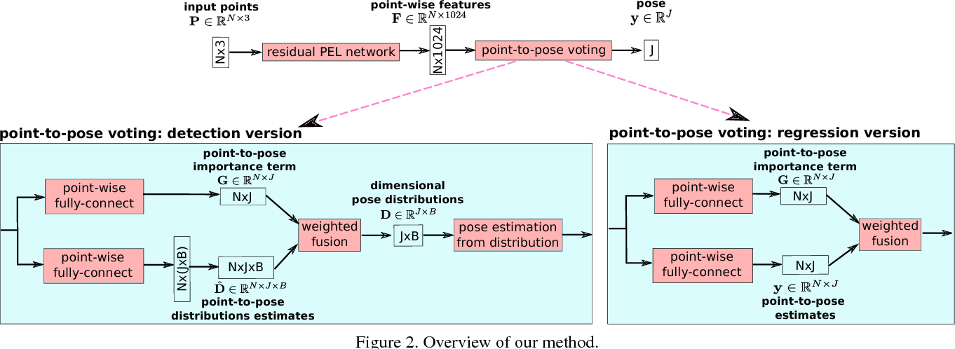 Figure 3 for Point-to-Pose Voting based Hand Pose Estimation using Residual Permutation Equivariant Layer