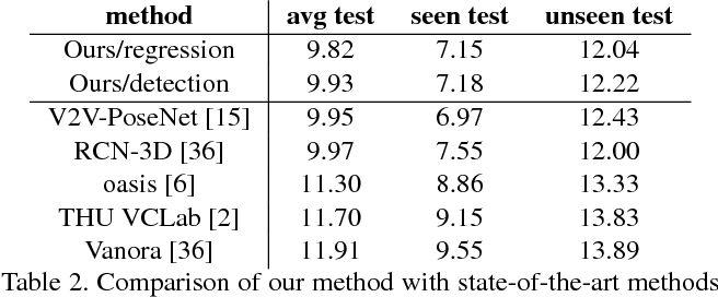 Figure 4 for Point-to-Pose Voting based Hand Pose Estimation using Residual Permutation Equivariant Layer