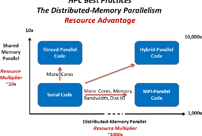 Figure 1. Comparison between distributed- and sharedmemory parallelism. Notice the large difference of