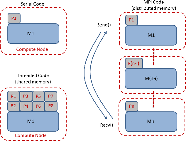Figure 2. Comparison between computer code implementation, depending on architectures. Notice that MPI and Threaded codes can be combined to form so-