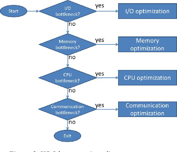 Figure 3. HPC best practices diagram