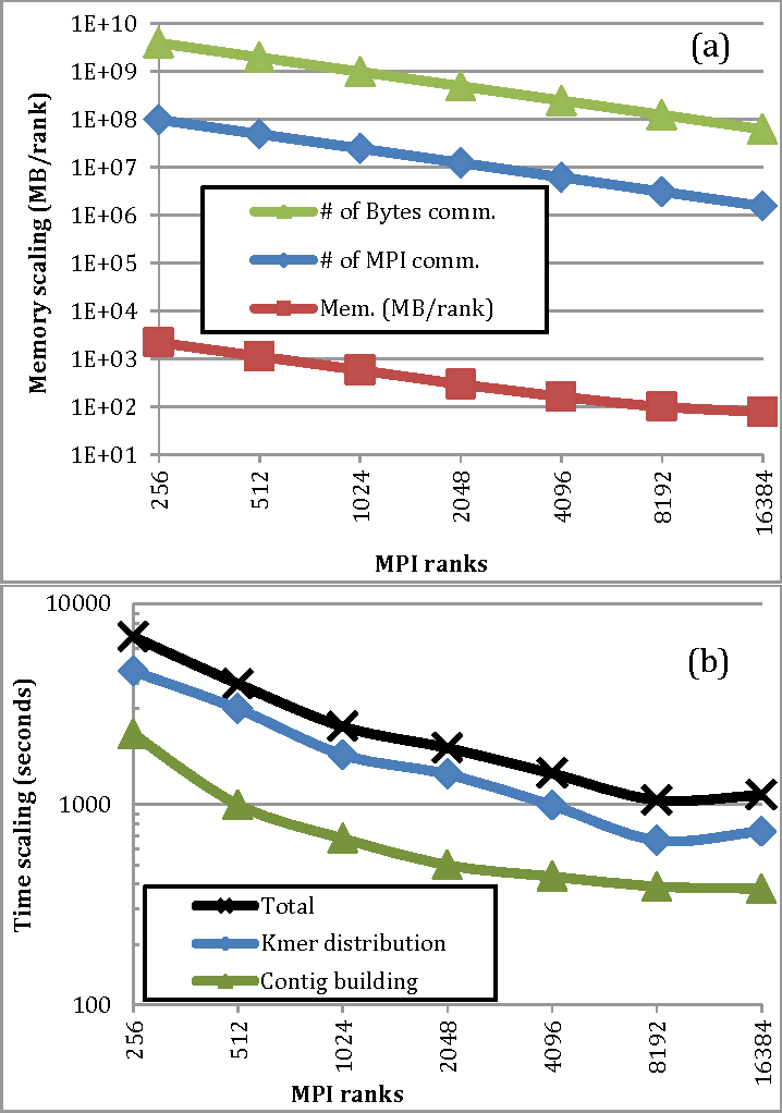 Figure 6(a) Memory and (b) Time scaling of MPI-Iinchworm on the axolotl RNA-Seq data. Computations are done on XC40 Haswell-16, 2 sockets (32 cores/node;128GB/node).