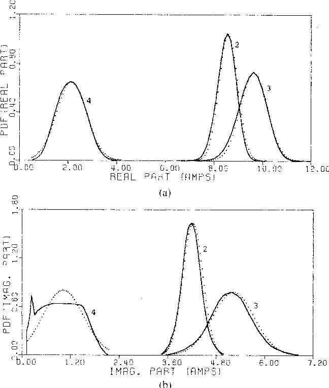 Probabilistic Modeling of Power System Harmonics - Semantic